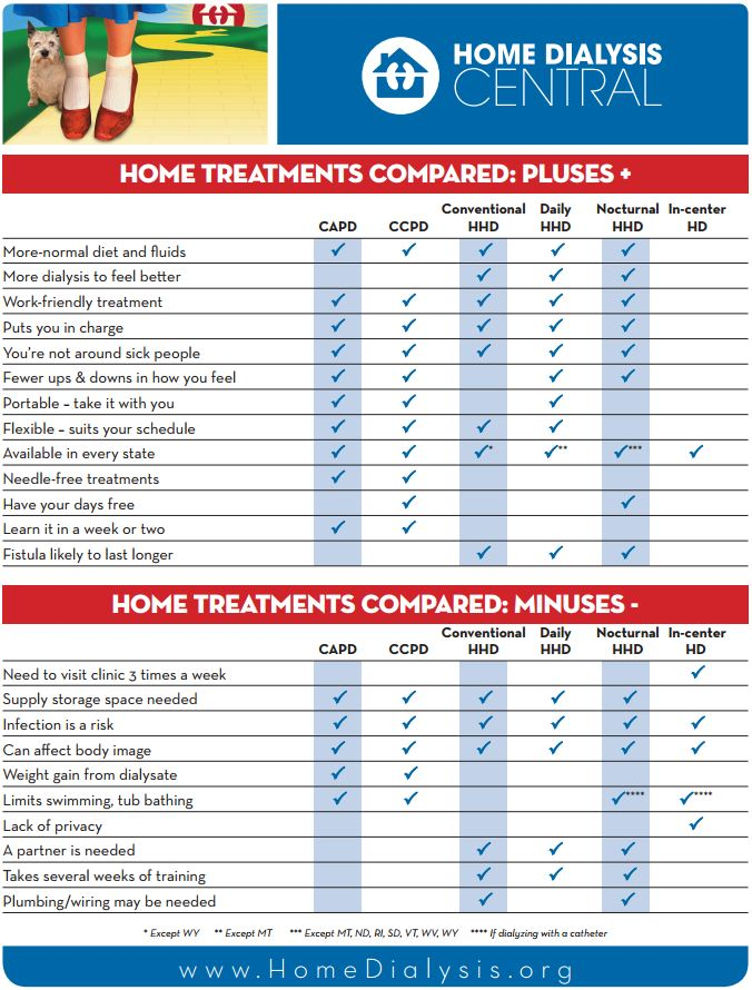 Home Dialysis comparison chart